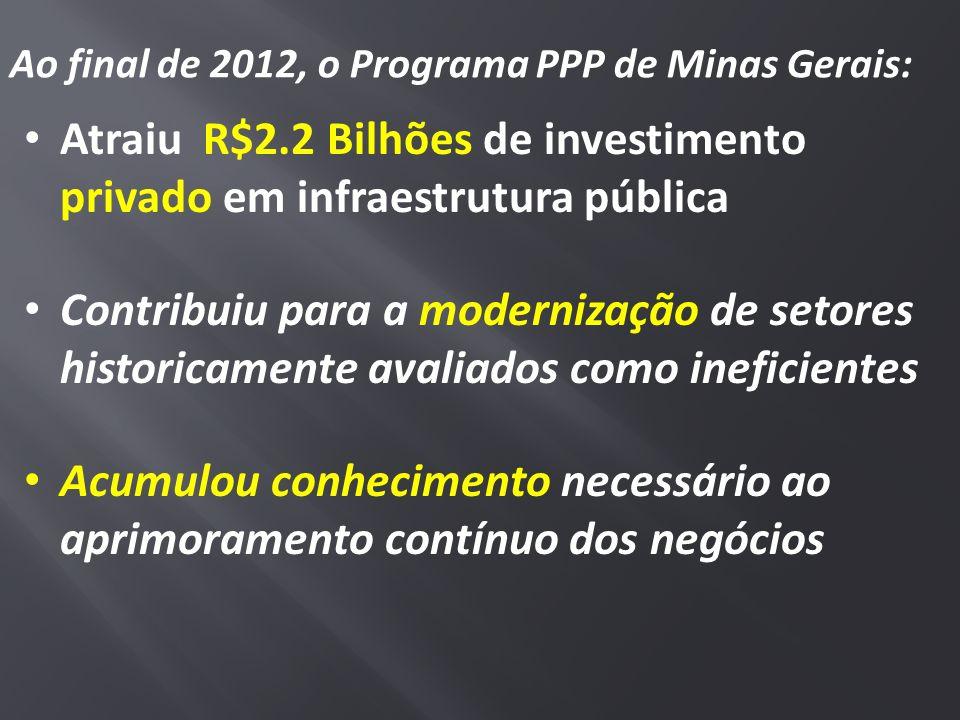 Ao final de 2012, o Programa PPP de Minas Gerais: Atraiu R$2.2 Bilhões de investimento privado em infraestrutura pública Contribuiu para a modernizaçã