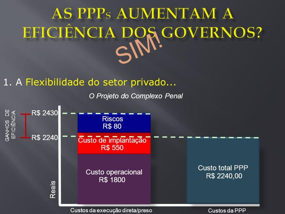 Custo de implantação R$ 550 Riscos R$ 80 R$ 2430 Reais Custos da execução direta/preso Custos da PPP Custo total PPP R$ 2240,00 R$ 2240 GANHOS DE EFIC