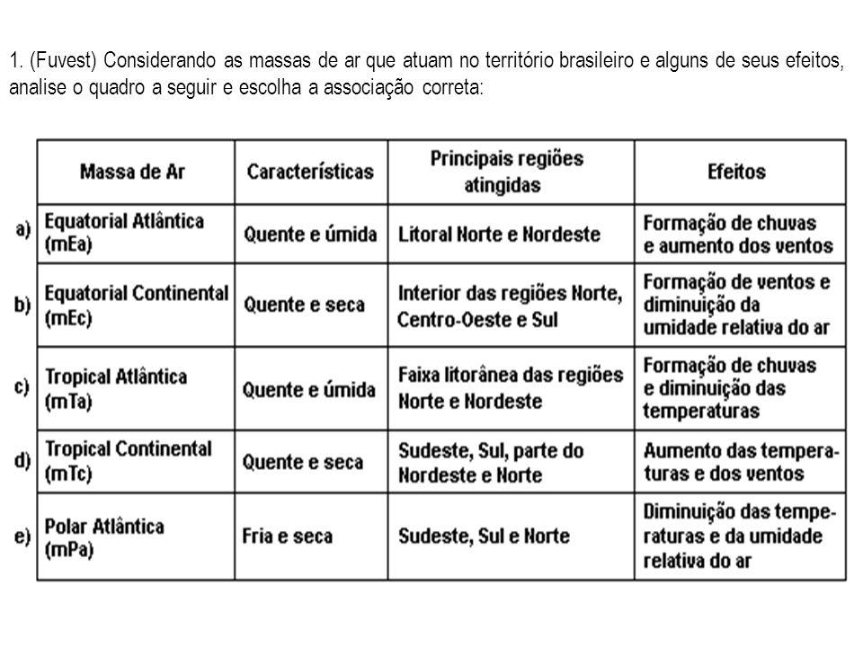 1. (Fuvest) Considerando as massas de ar que atuam no território brasileiro e alguns de seus efeitos, analise o quadro a seguir e escolha a associação
