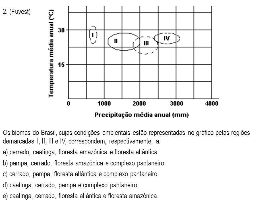 2. (Fuvest) Os biomas do Brasil, cujas condições ambientais estão representadas no gráfico pelas regiões demarcadas I, II, III e IV, correspondem, res