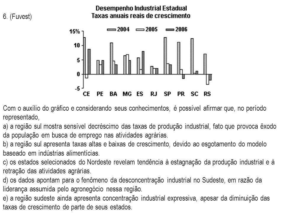 6. (Fuvest) Com o auxílio do gráfico e considerando seus conhecimentos, é possível afirmar que, no período representado, a) a região sul mostra sensív