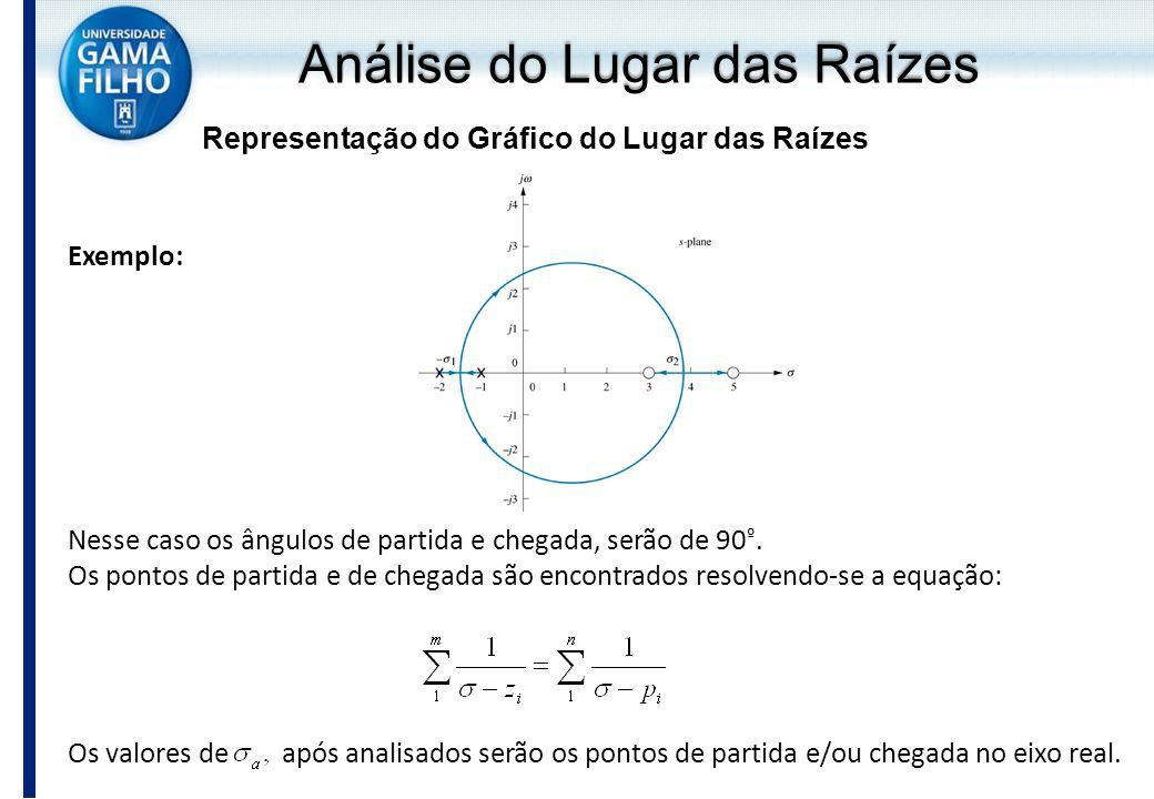 Análise do Lugar das Raízes Representação do Gráfico do Lugar das Raízes Exemplo: Nesse caso os ângulos de partida e chegada, serão de 90 º. Os pontos