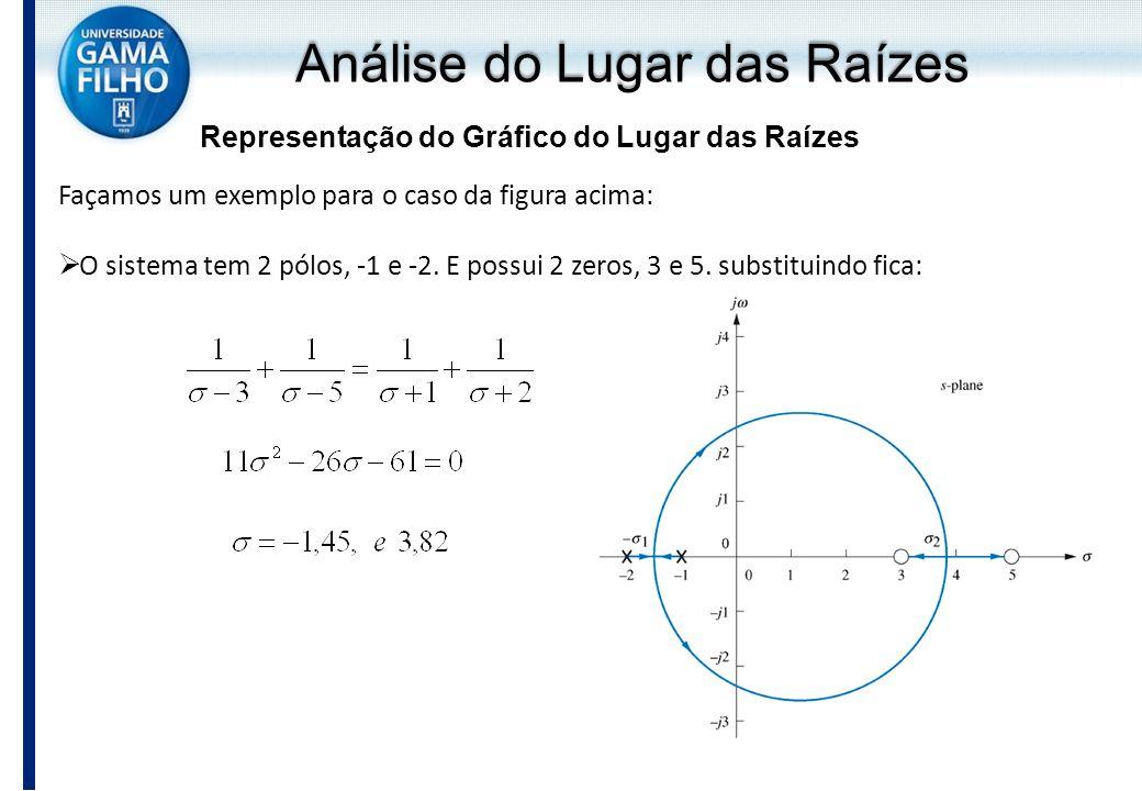 Análise do Lugar das Raízes Representação do Gráfico do Lugar das Raízes Façamos um exemplo para o caso da figura acima: O sistema tem 2 pólos, -1 e -