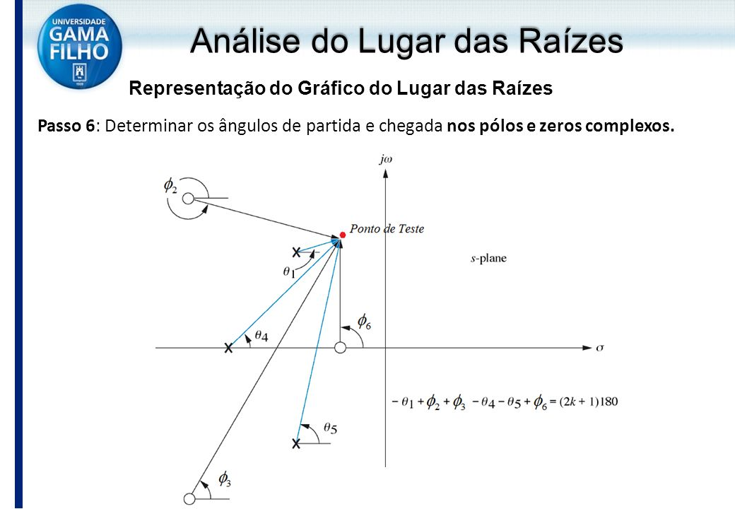 Análise do Lugar das Raízes Representação do Gráfico do Lugar das Raízes Passo 6: Determinar os ângulos de partida e chegada nos pólos e zeros complex