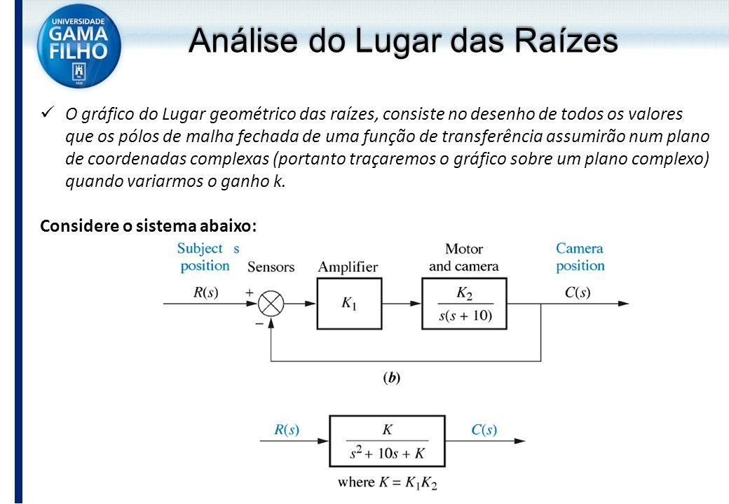 O gráfico do Lugar geométrico das raízes, consiste no desenho de todos os valores que os pólos de malha fechada de uma função de transferência assumir