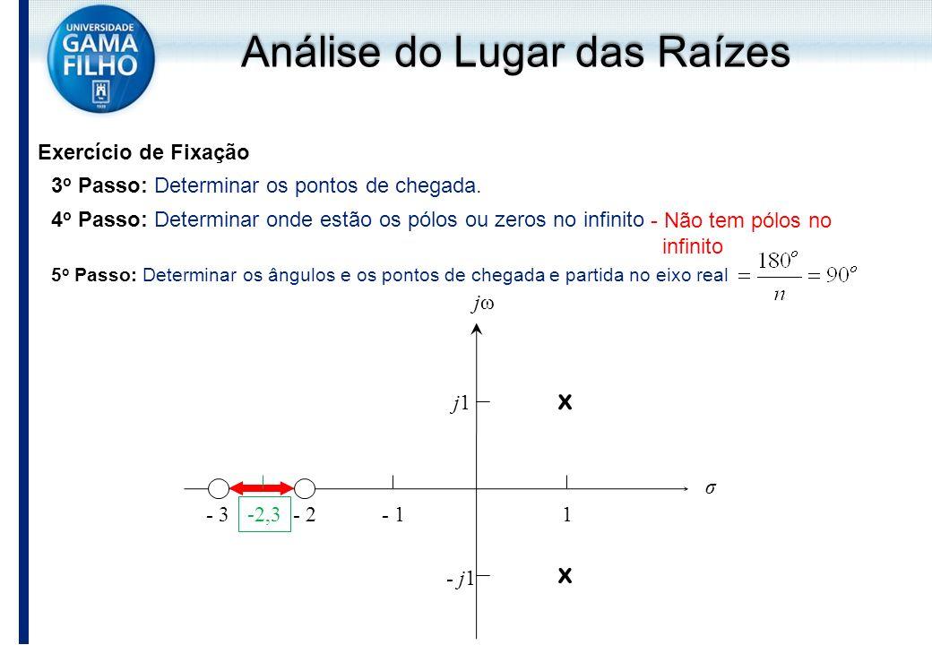 Exercício de Fixação j1j1 - j1 - 1- 2- 31 x x jωjω σ 3 o Passo: Determinar os pontos de chegada. -2,3 4 o Passo: Determinar onde estão os pólos ou zer