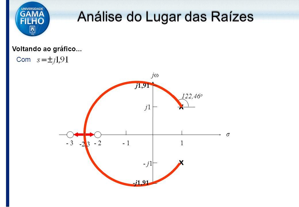 Voltando ao gráfico... Com j1j1 - j1 - 1- 2- 31 x x jωjω σ -2,3 122,46 o j1,91 -j1,91 Análise do Lugar das Raízes