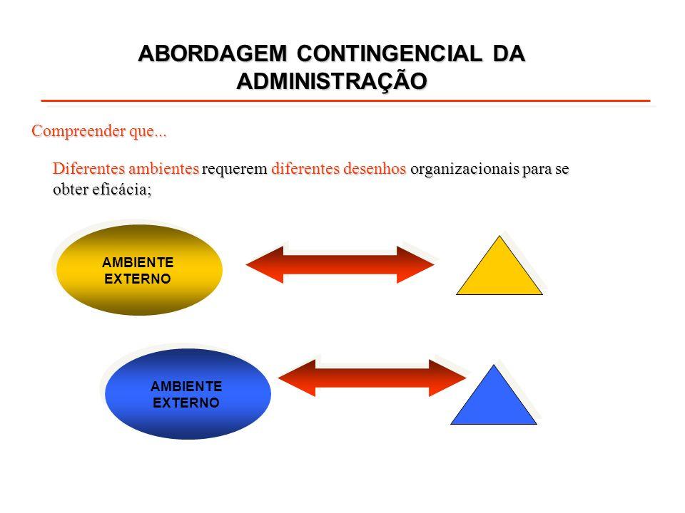 Diferentes ambientes requerem diferentes desenhos organizacionais para se obter eficácia; ABORDAGEM CONTINGENCIAL DA ADMINISTRAÇÃO Compreender que...
