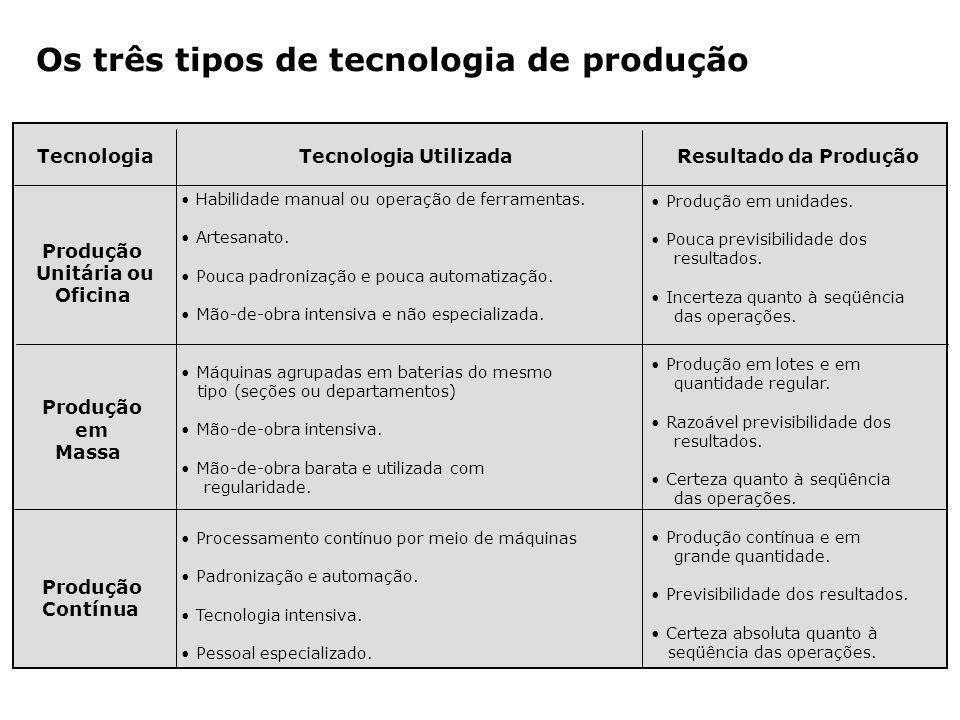 Os três tipos de tecnologia de produção Habilidade manual ou operação de ferramentas. Artesanato. Pouca padronização e pouca automatização. Mão-de-obr