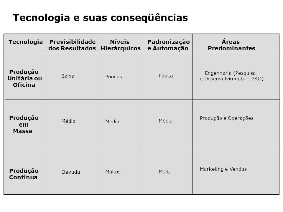 Tecnologia e suas conseqüências Baixa Média Elevada Engenharia (Pesquisa e Desenvolvimento – P&D) Produção e Operações Marketing e Vendas Produção Uni