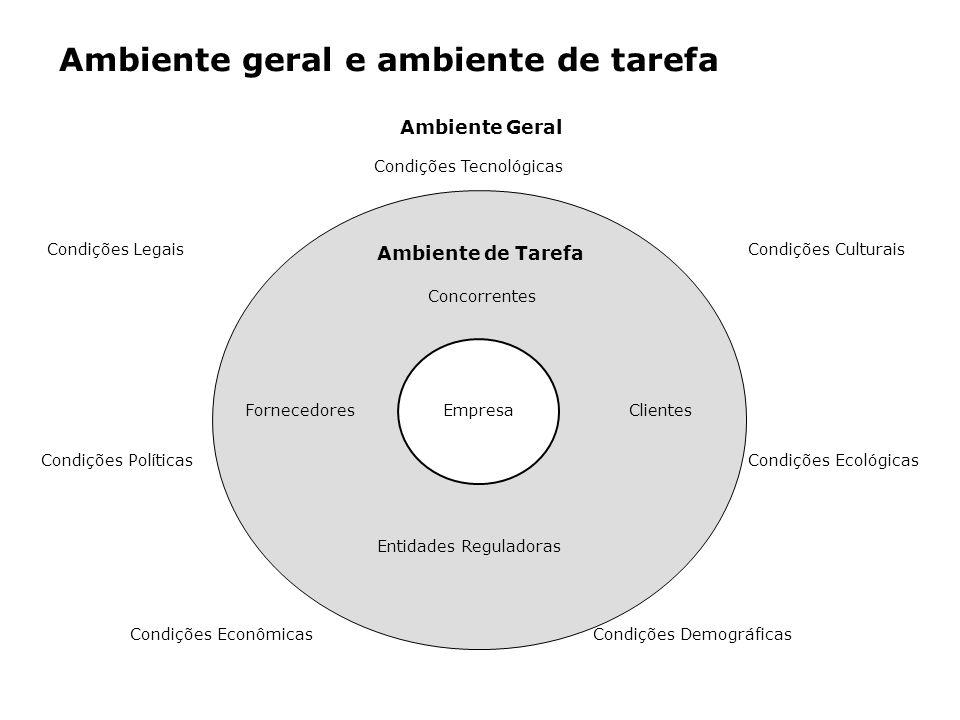 Ambiente geral e ambiente de tarefa Fornecedores EmpresaClientes Ambiente de Tarefa Concorrentes Entidades Reguladoras Ambiente Geral Condições Tecnol