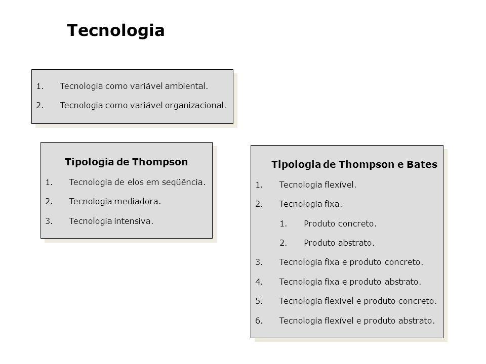 Tecnologia 1.Tecnologia como variável ambiental. 2.Tecnologia como variável organizacional. 1.Tecnologia como variável ambiental. 2.Tecnologia como va