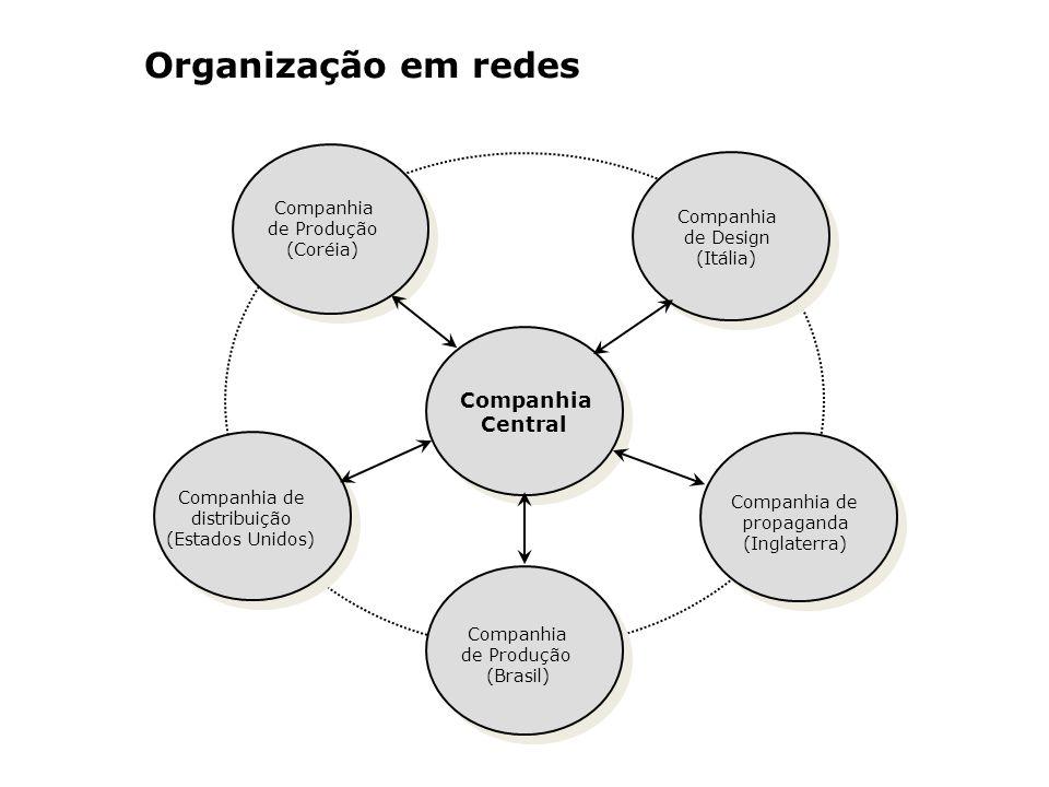 Organização em redes Companhia de Produção (Coréia) Companhia de Design (Itália) Companhia de distribuição (Estados Unidos) Companhia de Produção (Bra