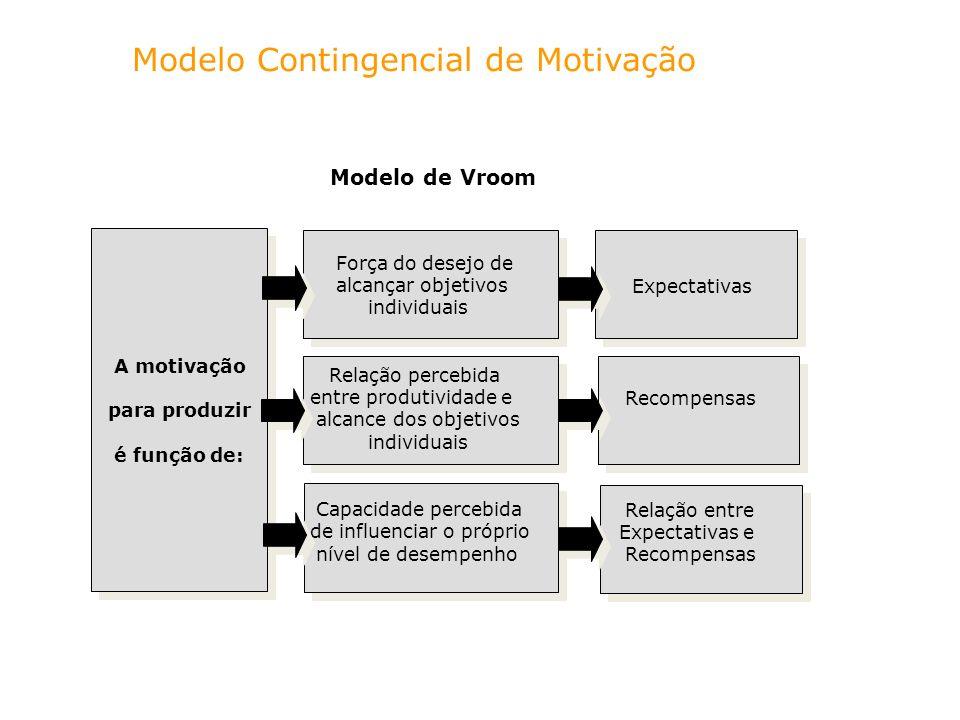 Modelo Contingencial de Motivação A motivação para produzir é função de: Força do desejo de alcançar objetivos individuais Relação percebida entre pro