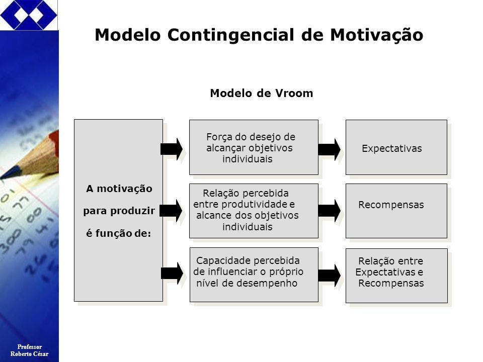 Professor Roberto César Modelo Contingencial de Motivação A motivação para produzir é função de: Força do desejo de alcançar objetivos individuais Rel