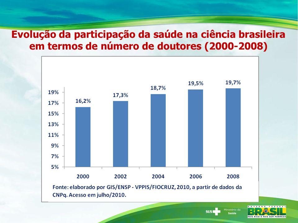 Evolução da participação da saúde na ciência brasileira em termos de número de doutores (2000-2008)
