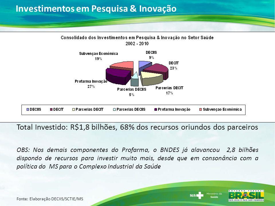 Investimentos em Pesquisa & Inovação Total Investido: R$1,8 bilhões, 68% dos recursos oriundos dos parceiros OBS: Nos demais componentes do Profarma,