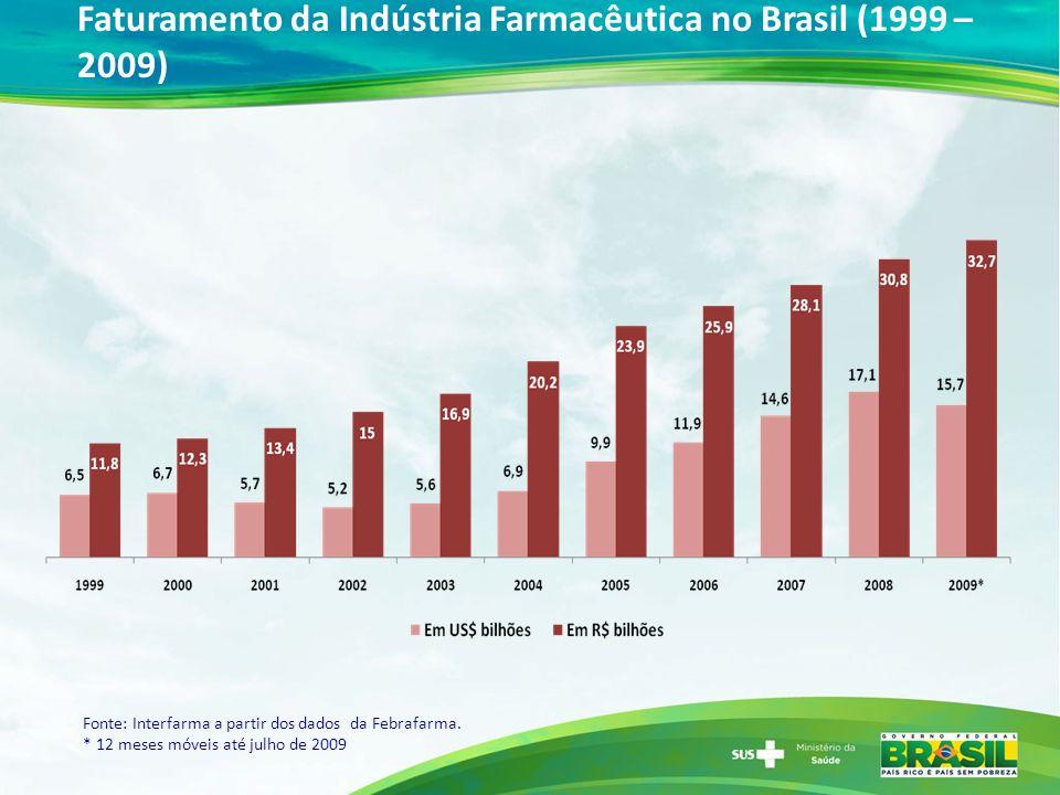 Faturamento da Indústria Farmacêutica no Brasil (1999 – 2009) Fonte: Interfarma a partir dos dados da Febrafarma. * 12 meses móveis até julho de 2009