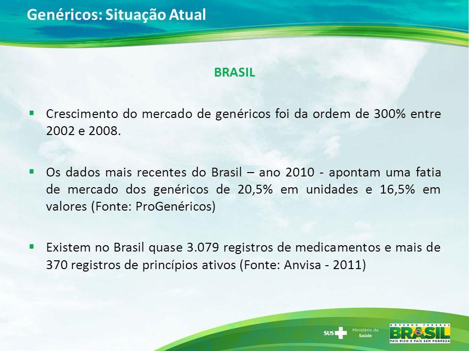 Genéricos: Situação Atual BRASIL Crescimento do mercado de genéricos foi da ordem de 300% entre 2002 e 2008. Os dados mais recentes do Brasil – ano 20