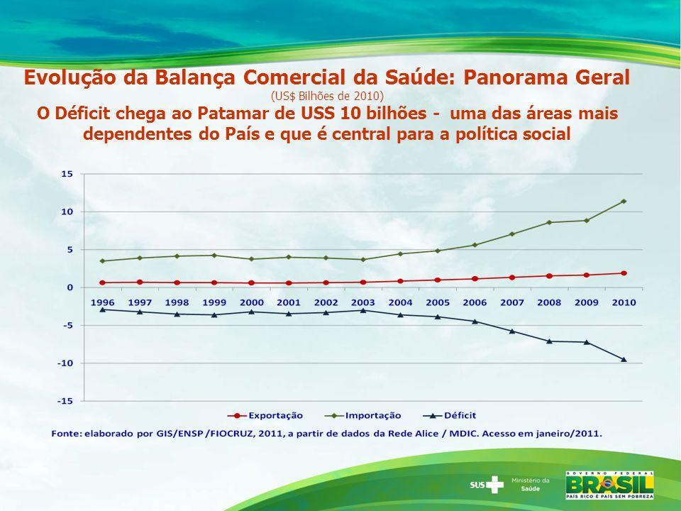 Evolução da Balança Comercial da Saúde: Panorama Geral (US$ Bilhões de 2010) O Déficit chega ao Patamar de USS 10 bilhões - uma das áreas mais depende