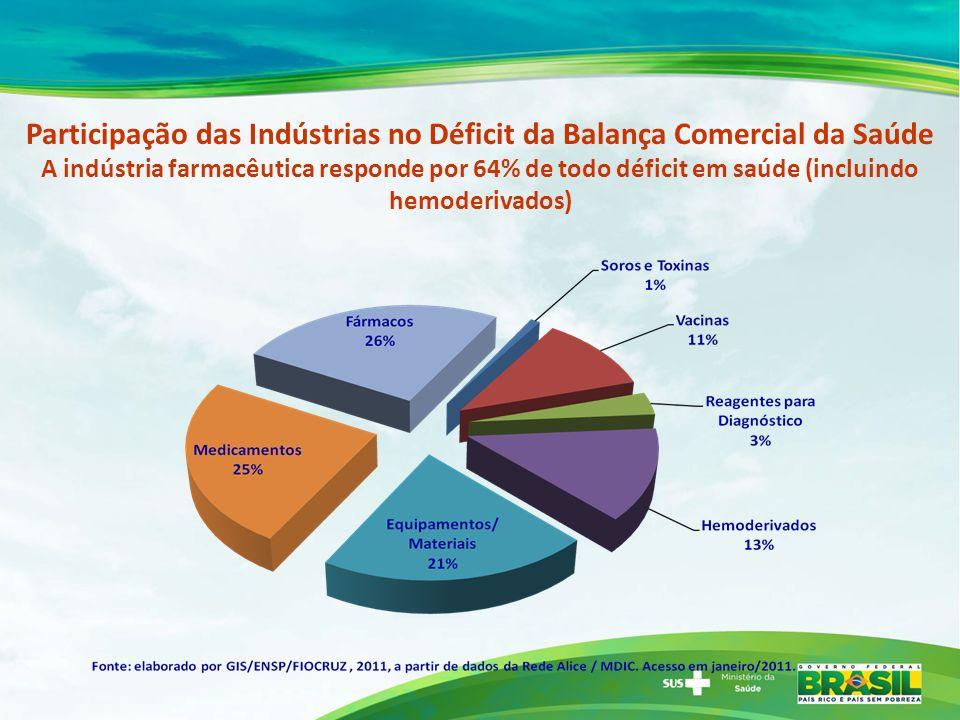 Participação das Indústrias no Déficit da Balança Comercial da Saúde A indústria farmacêutica responde por 64% de todo déficit em saúde (incluindo hem