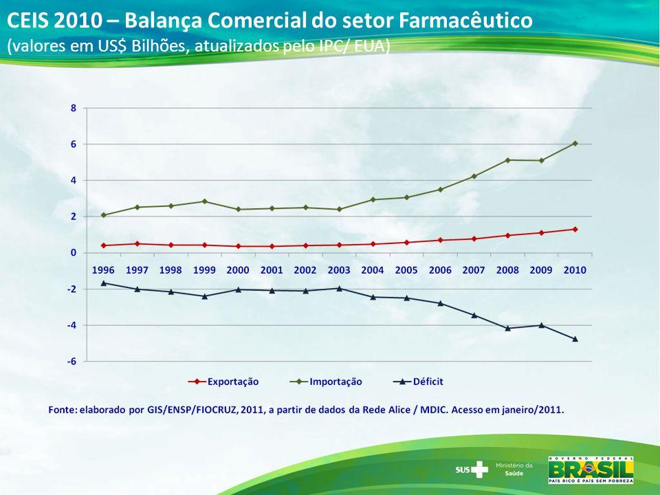 CEIS 2010 – Balança Comercial do setor Farmacêutico (valores em US$ Bilhões, atualizados pelo IPC/ EUA)