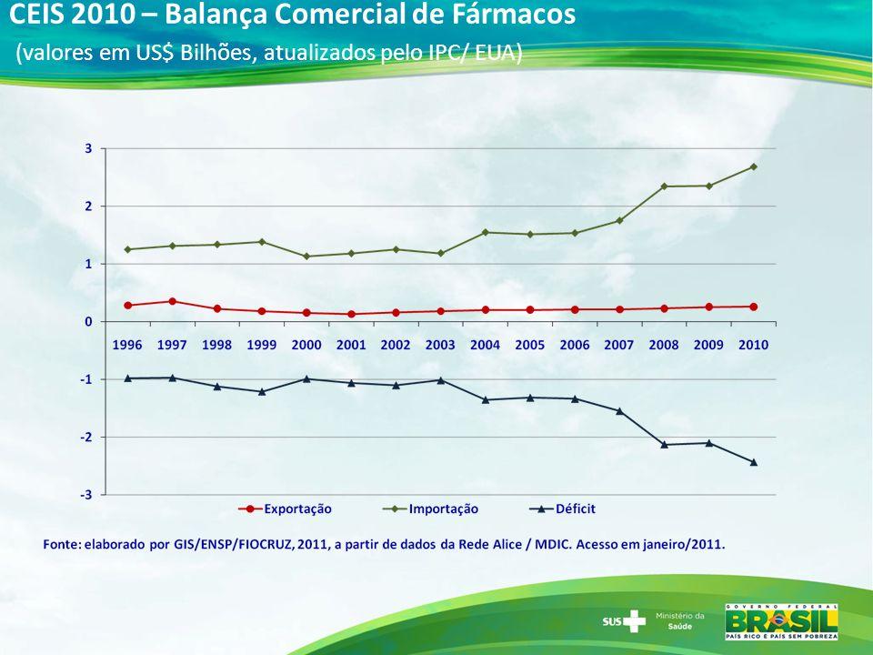 CEIS 2010 – Balança Comercial de Fármacos (valores em US$ Bilhões, atualizados pelo IPC/ EUA)