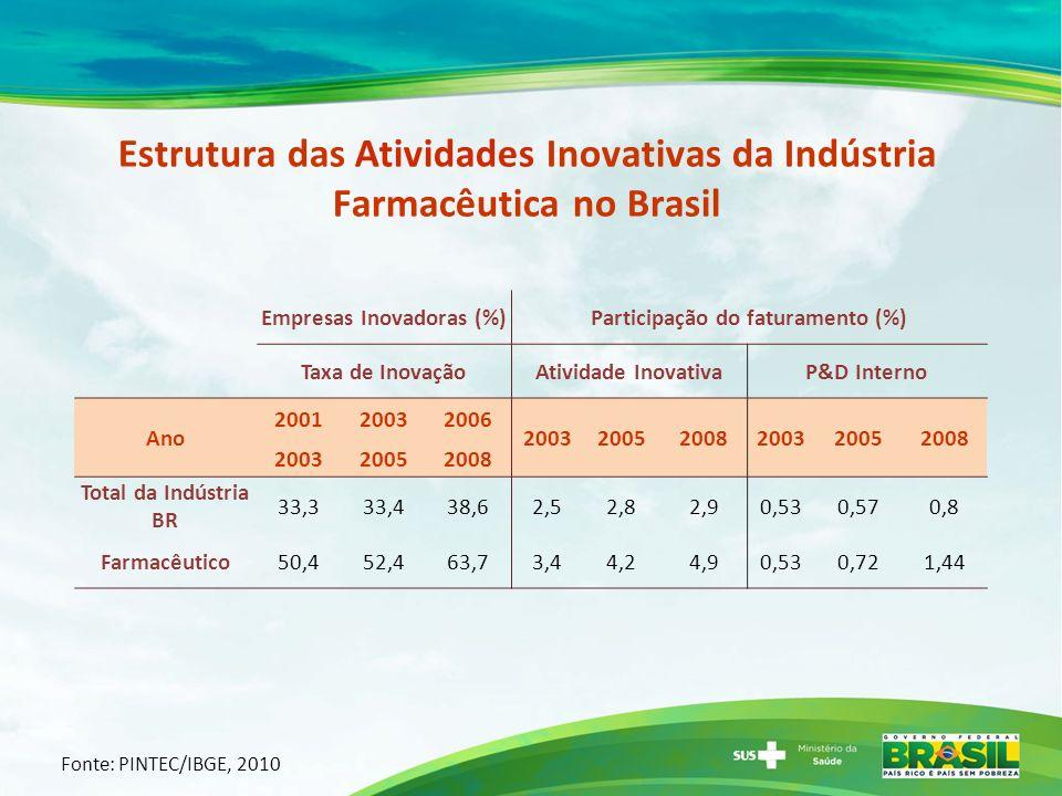 Empresas Inovadoras (%)Participação do faturamento (%) Taxa de InovaçãoAtividade InovativaP&D Interno Ano 200120032006 200320052008200320052008 200320