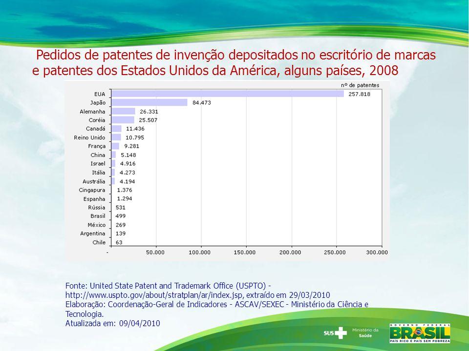 Pedidos de patentes de invenção depositados no escritório de marcas e patentes dos Estados Unidos da América, alguns países, 2008 Fonte: United State