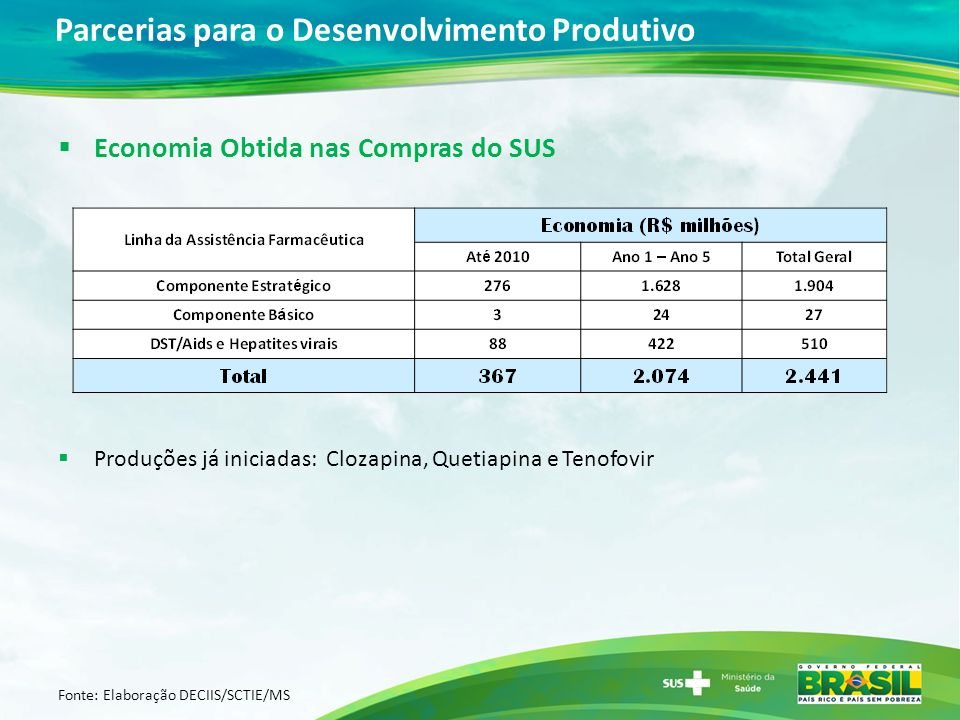 Parcerias para o Desenvolvimento Produtivo Economia Obtida nas Compras do SUS Produções já iniciadas: Clozapina, Quetiapina e Tenofovir Fonte: Elabora