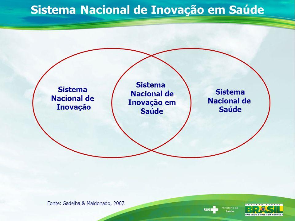 Sistema Nacional de Inovação em Saúde Sistema Nacional de Inovação em Saúde Sistema Nacional de Saúde Sistema Nacional de Inovação Fonte: Gadelha & Ma