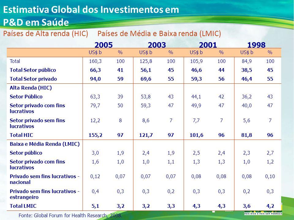 Estimativa Global dos Investimentos em P&D em Saúde Países de Alta renda (HIC) Países de Média e Baixa renda (LMIC) US$ b% % % % Total160,3100125,8100