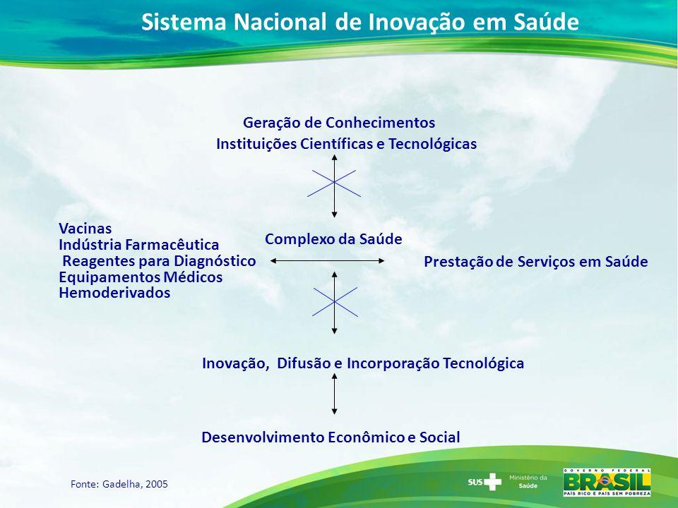 Sistema Nacional de Inovação em Saúde Geração de Conhecimentos Instituições Científicas e Tecnológicas Complexo da Saúde Indústria Farmacêutica Vacina