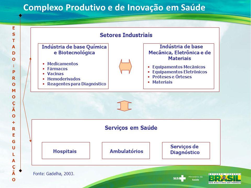 Complexo Produtivo e de Inovação em Saúde Indústria de base Química e Biotecnológica Medicamentos Fármacos Vacinas Hemoderivados Reagentes para Diagnó