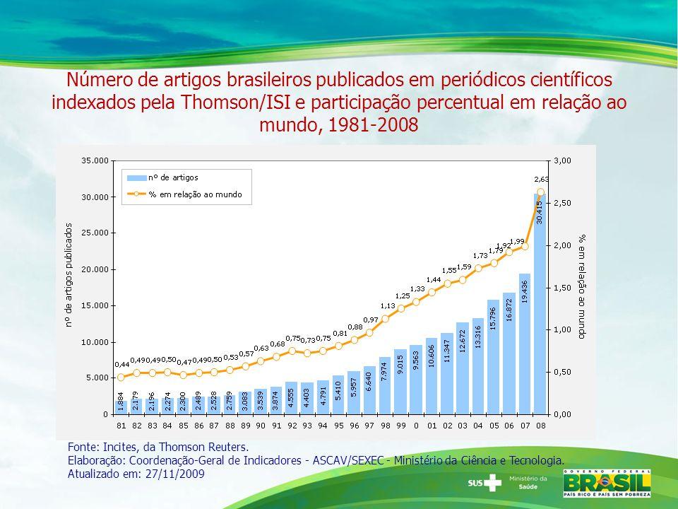 Número de artigos brasileiros publicados em periódicos científicos indexados pela Thomson/ISI e participação percentual em relação ao mundo, 1981-2008