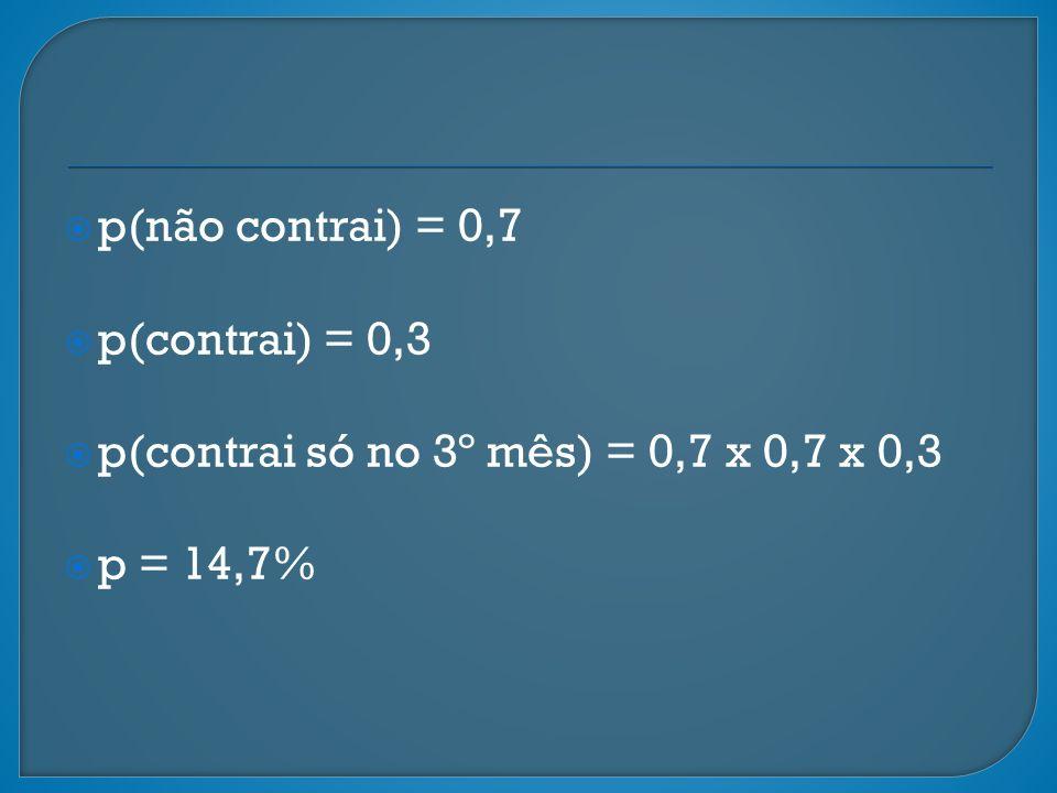p(não contrai) = 0,7 p(contrai) = 0,3 p(contrai só no 3º mês) = 0,7 x 0,7 x 0,3 p = 14,7%