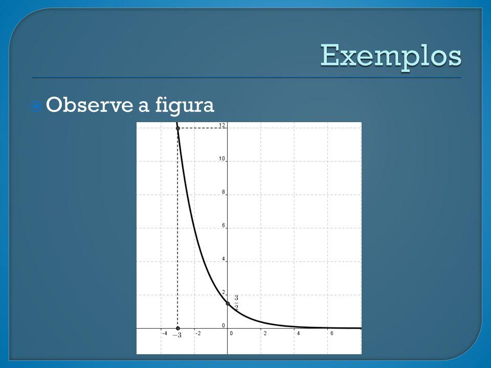 Nessa figura está representado o gráfico de f(x) = ka x, sendo k e a constantes positivas.