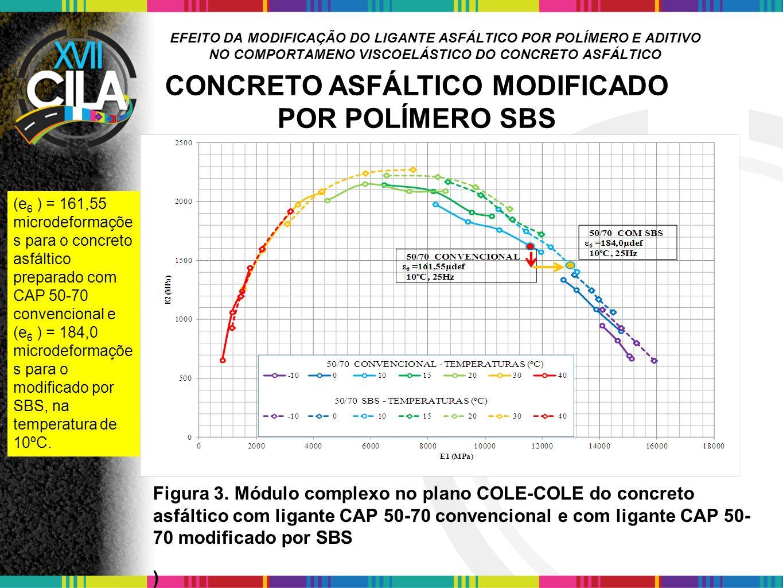 EFEITO DA MODIFICAÇÃO DO LIGANTE ASFÁLTICO POR POLÍMERO E ADITIVO NO COMPORTAMENO VISCOELÁSTICO DO CONCRETO ASFÁLTICO Figura 3. Módulo complexo no pla