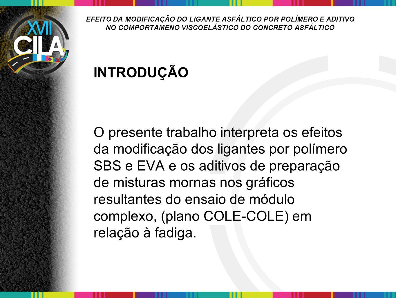 EFEITO DA MODIFICAÇÃO DO LIGANTE ASFÁLTICO POR POLÍMERO E ADITIVO NO COMPORTAMENO VISCOELÁSTICO DO CONCRETO ASFÁLTICO Figura 4.