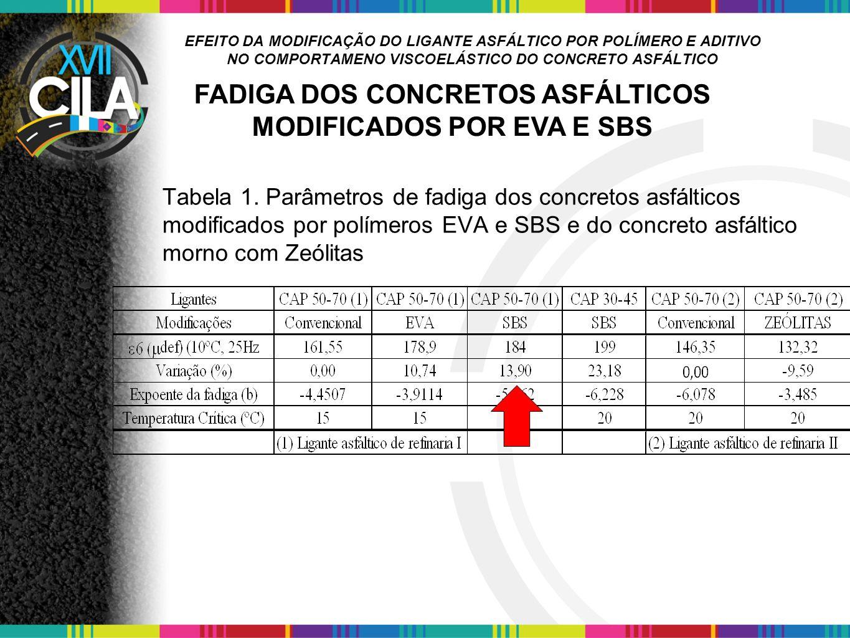 EFEITO DA MODIFICAÇÃO DO LIGANTE ASFÁLTICO POR POLÍMERO E ADITIVO NO COMPORTAMENO VISCOELÁSTICO DO CONCRETO ASFÁLTICO Tabela 1. Parâmetros de fadiga d