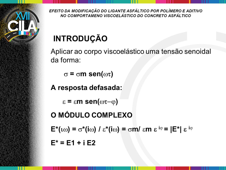 EFEITO DA MODIFICAÇÃO DO LIGANTE ASFÁLTICO POR POLÍMERO E ADITIVO NO COMPORTAMENO VISCOELÁSTICO DO CONCRETO ASFÁLTICO Segundo as diretrizes de dimensionamento dos pavimentos franceses, a deformação admissível é definida segunda a seguinte equação (LCPC – Laboratoire Central des Ponts et Chaussées, 1997 ): ε t, ad (NE, q eq, f) = ε 6 (10°C, 25Hz).[E(10°C)/E(θ eq )] 0,5.(NE/10 6 ) b.kr.kc.ks FADIGA DOS CONCRETOS ASFÁLTICOS MODIFICADOS POR EVA E SBS