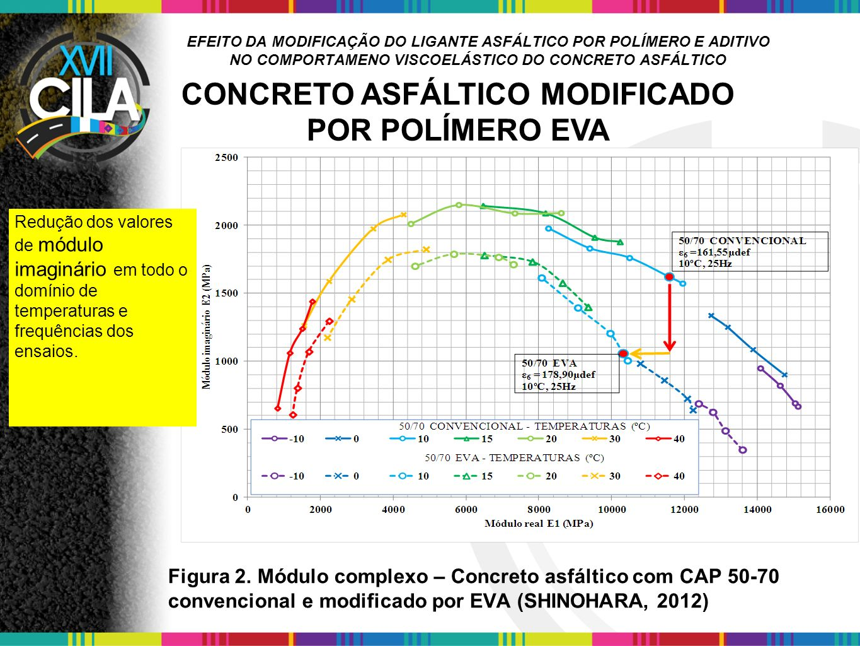 EFEITO DA MODIFICAÇÃO DO LIGANTE ASFÁLTICO POR POLÍMERO E ADITIVO NO COMPORTAMENO VISCOELÁSTICO DO CONCRETO ASFÁLTICO Figura 6.
