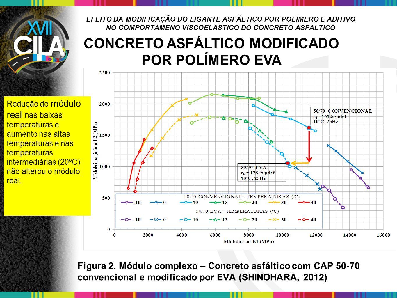 EFEITO DA MODIFICAÇÃO DO LIGANTE ASFÁLTICO POR POLÍMERO E ADITIVO NO COMPORTAMENO VISCOELÁSTICO DO CONCRETO ASFÁLTICO Figura 2. Módulo complexo – Conc