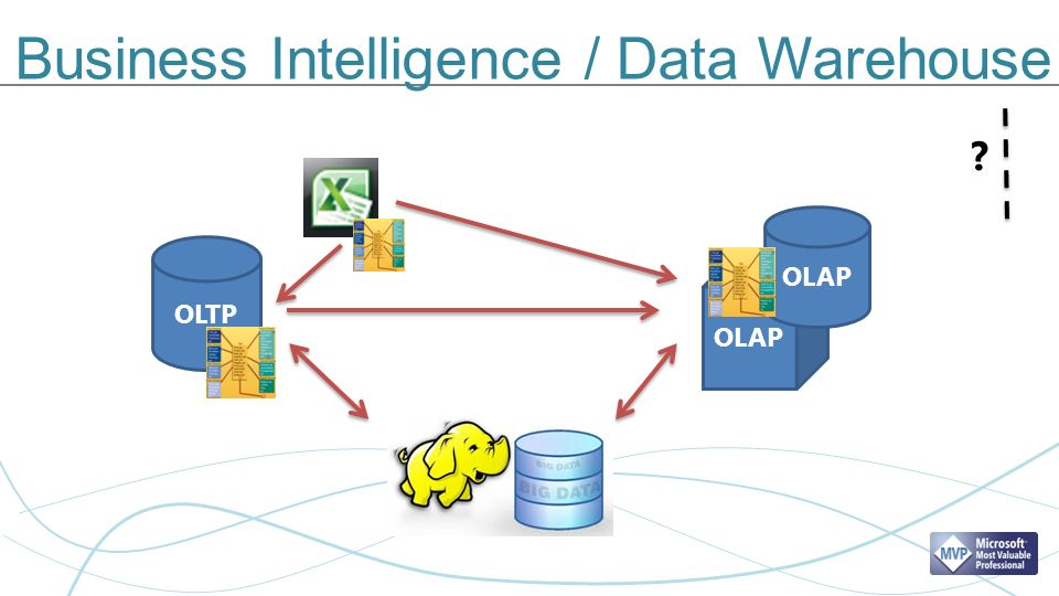 Business Intelligence / Data Warehouse OLTP OLAP ?