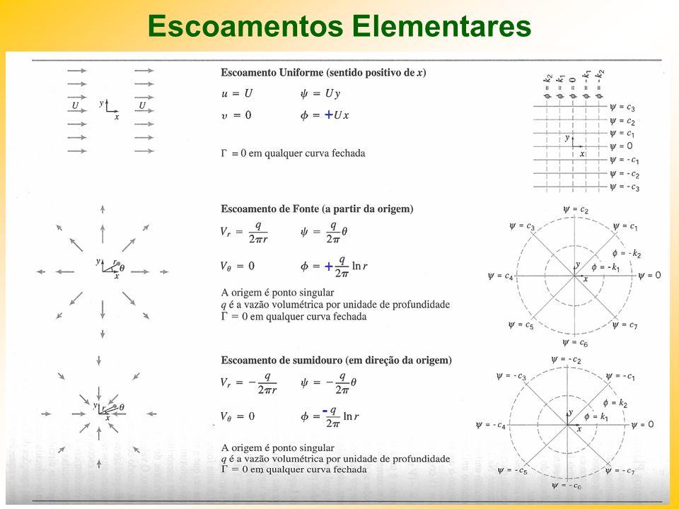 IM250 Prof. Eugênio Rosa Escoamentos Elementares + + -