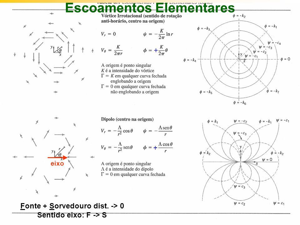 IM250 Prof. Eugênio Rosa Escoamentos Elementares + + Fonte + Sorvedouro dist. -> 0 Sentido eixo: F -> S eixo