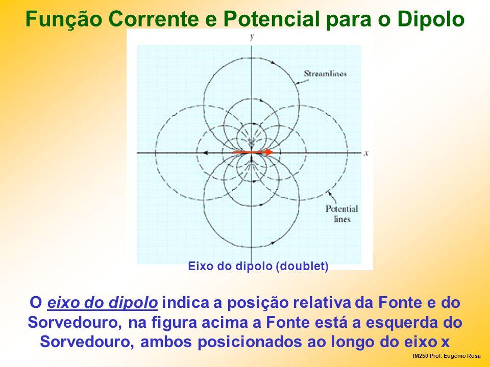 IM250 Prof. Eugênio Rosa Eixo do dipolo (doublet) O eixo do dipolo indica a posição relativa da Fonte e do Sorvedouro, na figura acima a Fonte está a