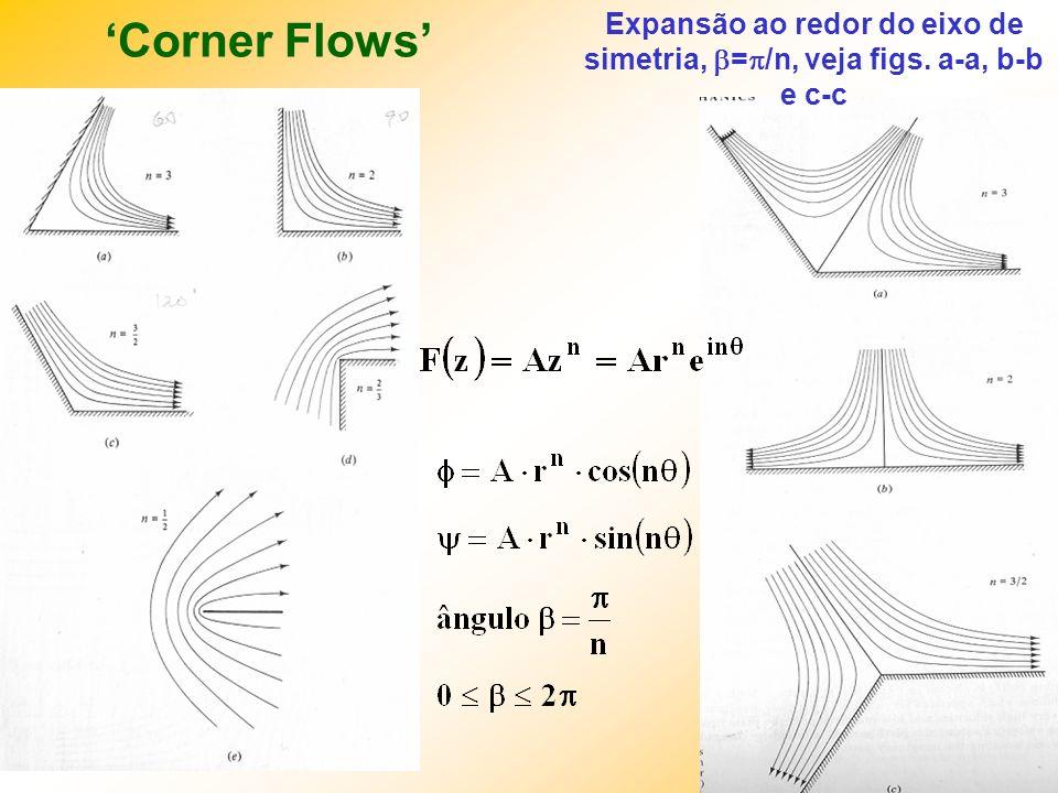 IM250 Prof. Eugênio Rosa Corner Flows Expansão ao redor do eixo de simetria, = /n, veja figs. a-a, b-b e c-c