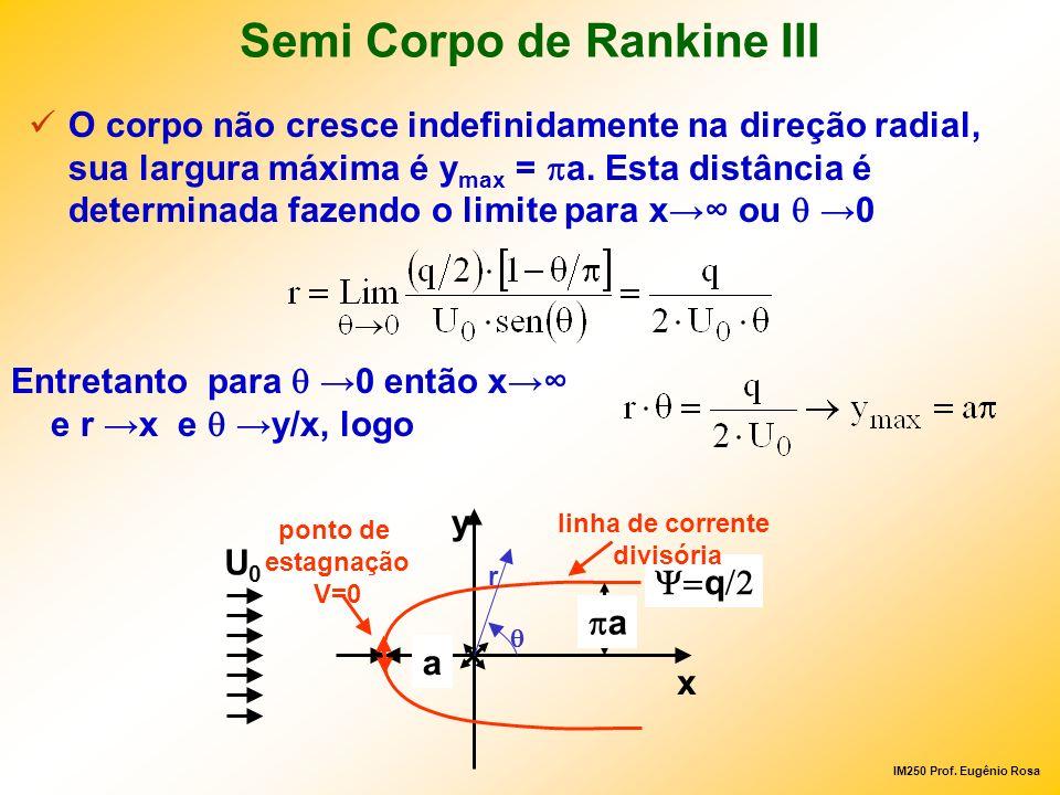 IM250 Prof. Eugênio Rosa Semi Corpo de Rankine III O corpo não cresce indefinidamente na direção radial, sua largura máxima é y max = a. Esta distânci