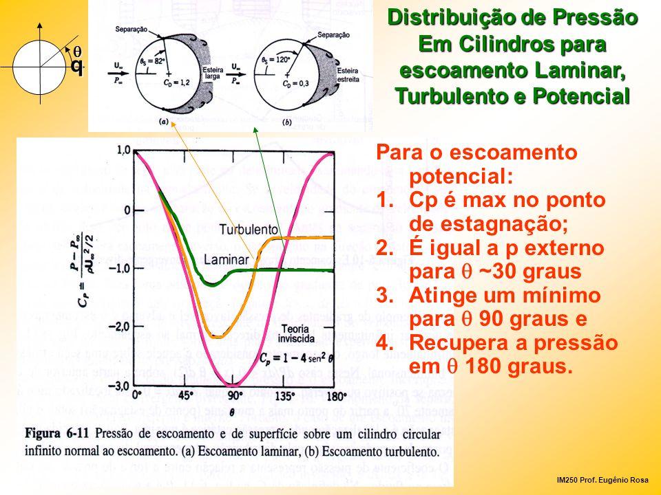IM250 Prof. Eugênio Rosa Distribuição de Pressão Em Cilindros para escoamento Laminar, Turbulento e Potencial Para o escoamento potencial: 1.Cp é max